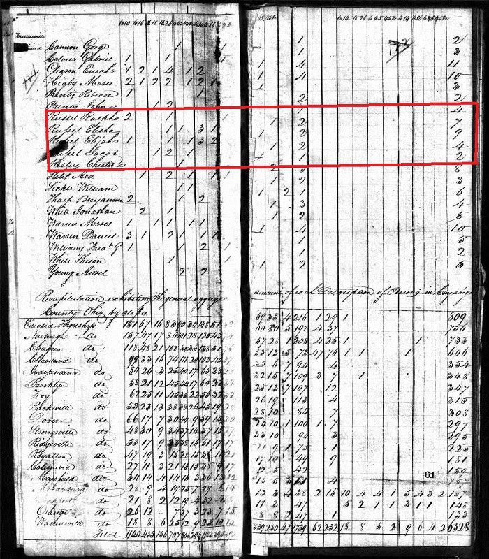 Russell family in 1820 census